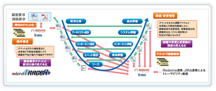 Redmine、JIRA + microTRACER連携運用
