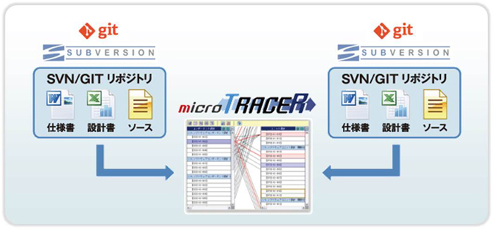 Subversion/Git + microTRACER連携運用